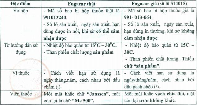 TP HCM: Phát hiện, bắt giữ lô thuốc tẩy giun Fugacar giả