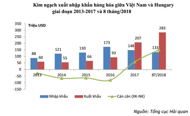 Bước sang năm 2017, Việt Nam đã đạt cán cân thương mại với thị trường này là 59 triệu USD.