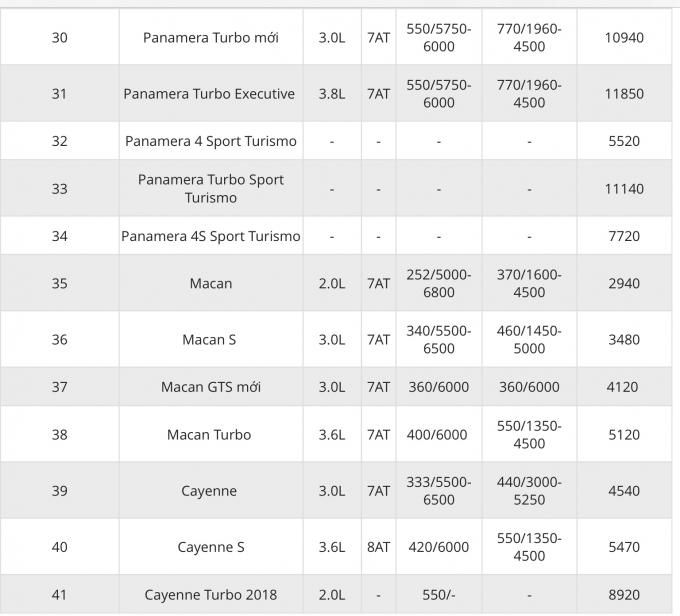 Bảng giá xe Porscher 19/3/2019 (Nguồn: oto.com.vn)