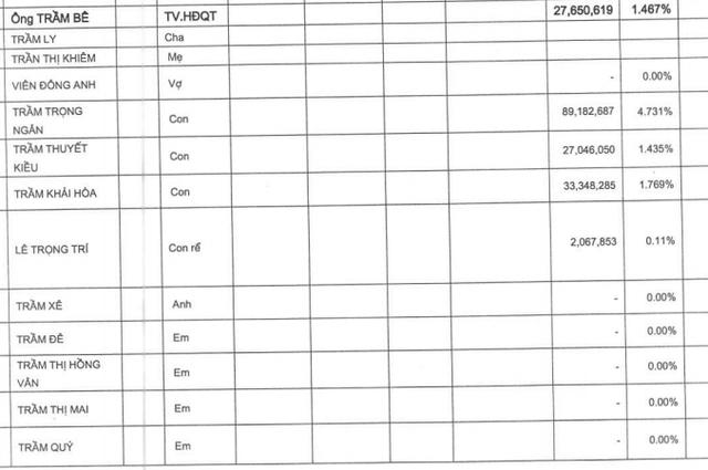 Nguồn: Báo cáo quản trị năm 2016 của Sacombank.