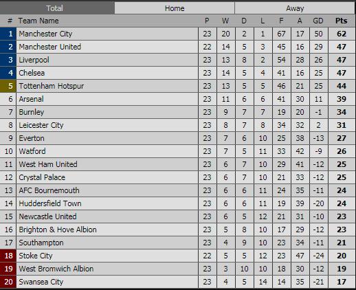 Man City vẫn gữ khoảng cách khá xa so với các đội ở dưới. (Nguồn: Thethao247.vn