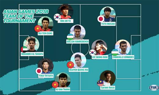 Đội hình xuất sắc nhất bóng đá nam ASIAD 2018 do Fox Sport Asia bình chọn. (Nguồn:Fox Sports)
