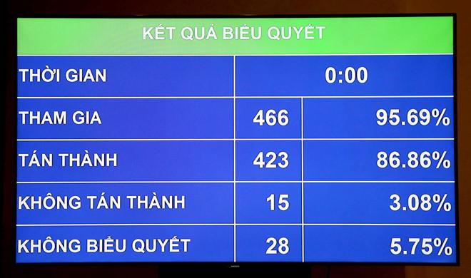 Luật An ninh mạng được 86,86% đại biểu Quốc hội tán thành thông qua hôm 12/6. Ảnh: Bá Chiêm.