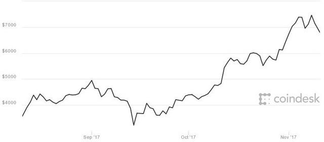 Biến động giá 3 tháng của bitcoin.