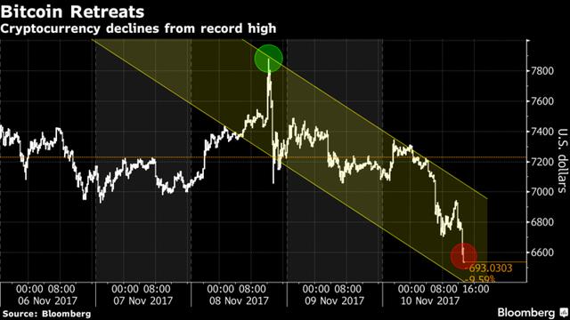 Đà giảm hơn 1000 USD của bitcoin trong chưa đầy 48 giờ.