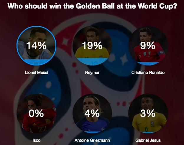 Tỷ lệ phiếu bầu dành cho Neymar cao hơn hẳn so với Messi và Ronaldo