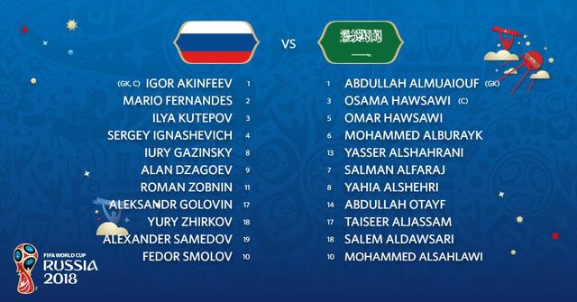 Nga - Ả Rập Xê Út: