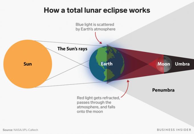 Hiện tượng nguyệt thực toàn phần xảy ra trái đất nằm ở giữa.