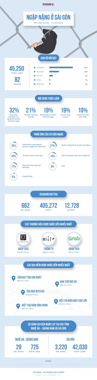 Hash-tag #SaiGonThatThu theo thống kê của SocialBeat.