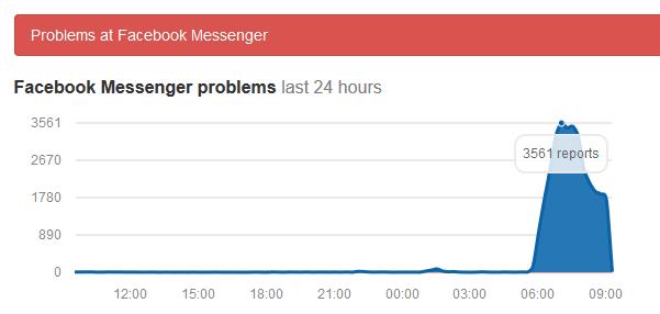 Trên trang downdedector.com, lượng người dùng báo cáo về lỗi của Facebook Messenger nhảy vọt trong vài giờ qua.