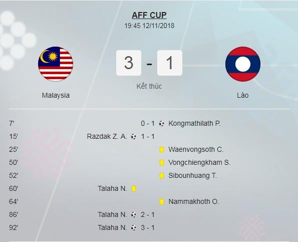 ĐTQG Lào đã không thể tạo nên bất ngờ trước ĐTQG Malaysia.