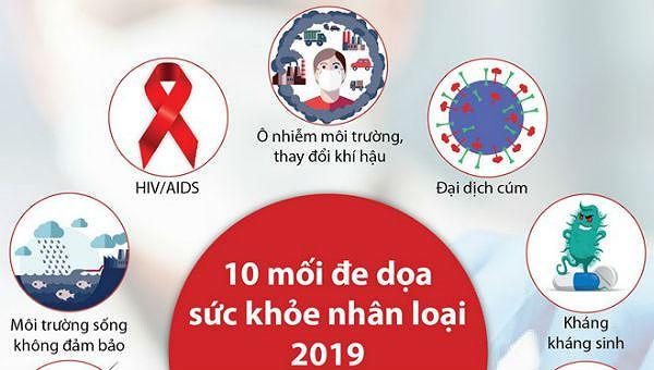 Một số mối đe dọa sức khỏe nhân loại 2019