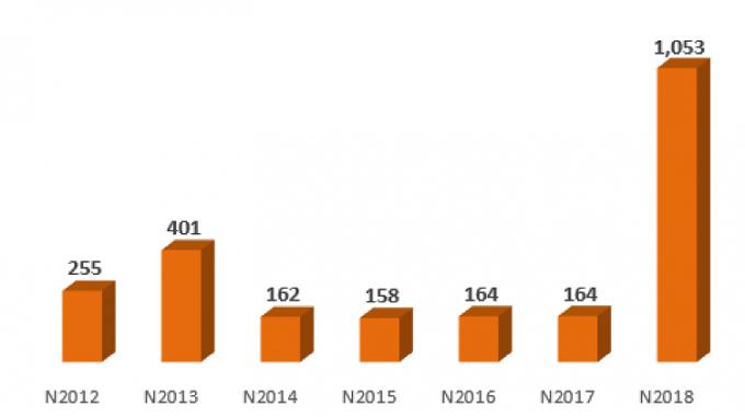 LNTT của MSB giai đoạn 2012 - 2018 (Đvt: Tỷ đồng)