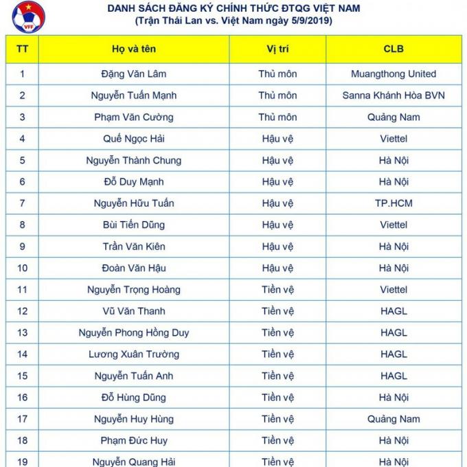 Danh sách 23 cầu thủ chính thức thi đấu với ĐT Thái Lan