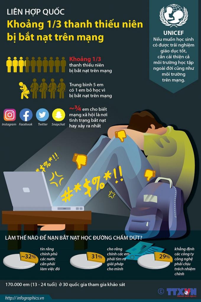Nhiều thanh thiếu niên bị bắt nạt trên mạng.