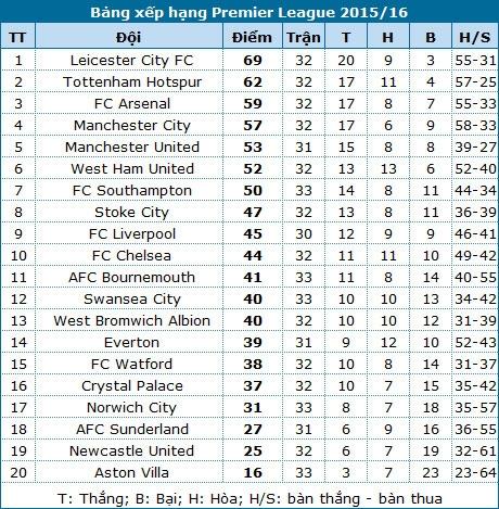 Bảng xếp hạng ngoại hạng anh 2015-2016