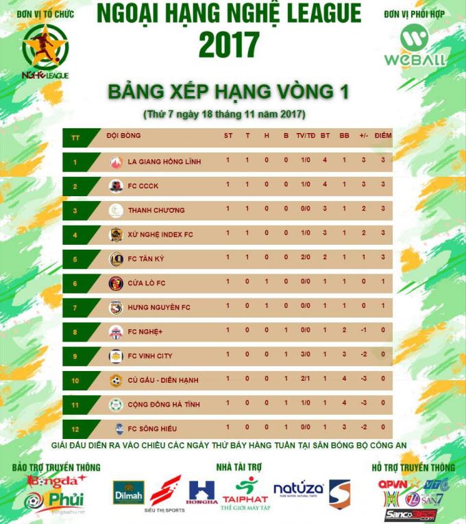 Ngoại hạng Nghệ League: Kết quả vòng thi đấu đầu tiên