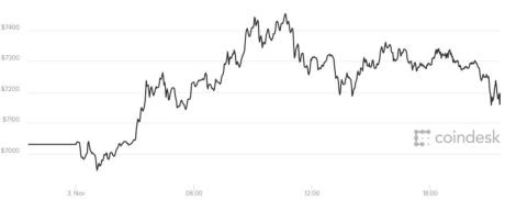 Giá bitcoin hôm nay 4/11 đang ở mức sát 7.200 USD