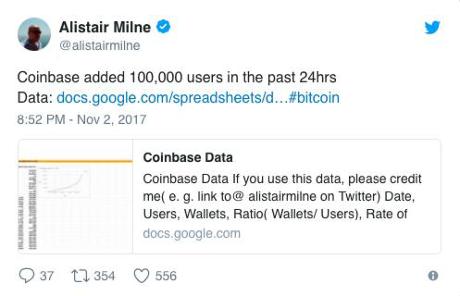 Có tới 100.000 tài khoản Coinbase mới chỉ trong một ngày