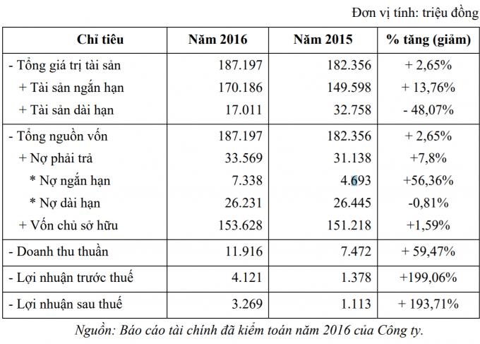 Tình hình tài chính trong báo cáo thường niên năm 2016 của Công ty.