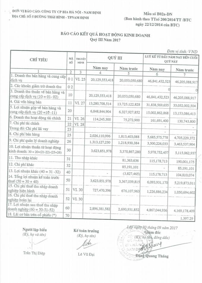 Báo cáo Hoạt động kinh doanh tính tới quý III/2017 của Công ty CP Bia Hà Nội - Nam Định.