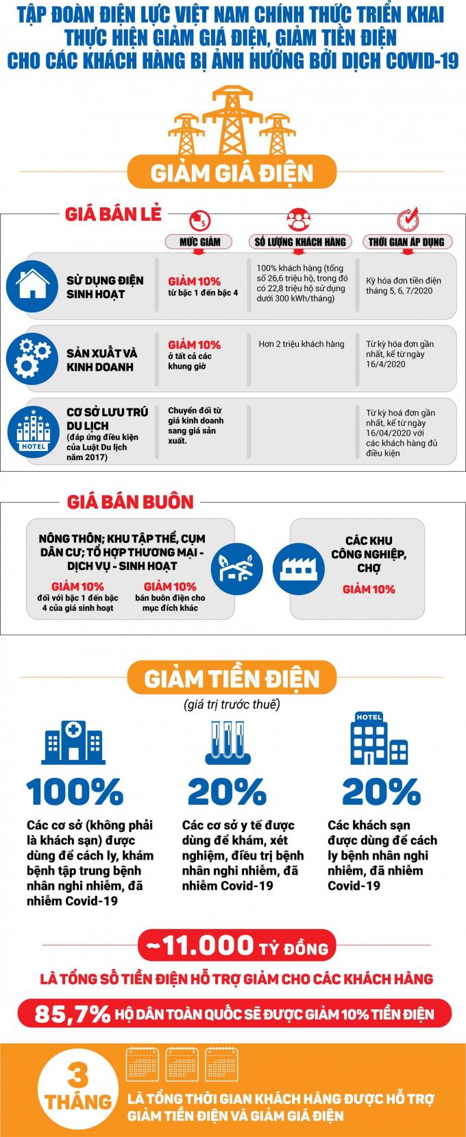 Infographic giam gia dien