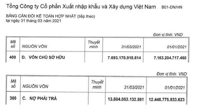 Nợ phải trả gần gấp đôi vốn chủ sở hữu của Vinaconex