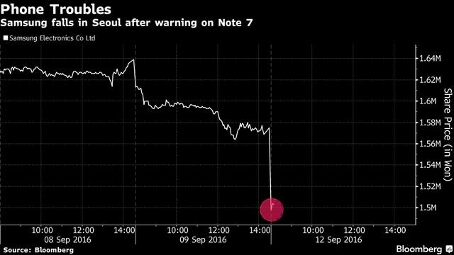 Giá trị cổ phiếu của Samsung xuống đáy dưới những ảnh hưởng từ sự cố pin của Galaxy Note 7