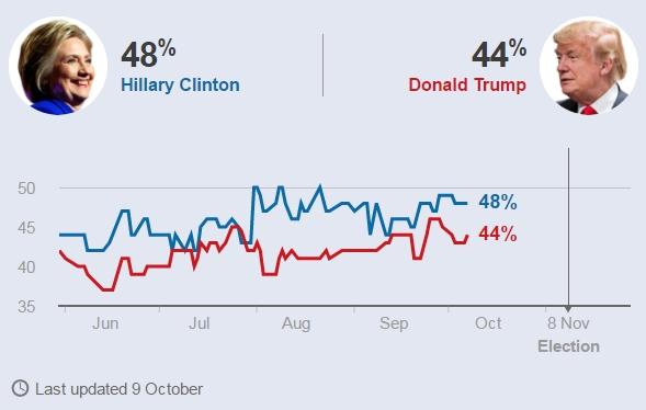 Các cuộc thăm dò dư luận cho thấy bà Clinton đang dẫn trước đối thủ Trump (Dữ liệu: BBC)