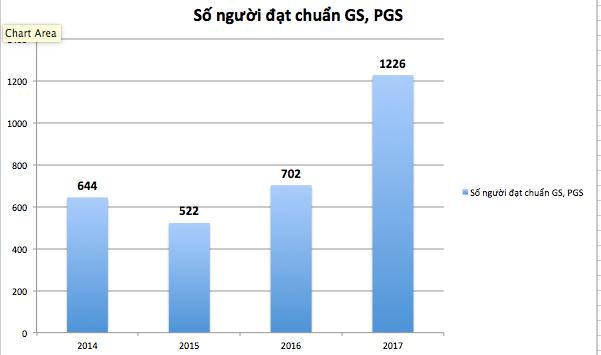 Số lượng giáo sư, phó giáo sư đạt chuẩn qua các năm gần đây (Vietnamnet.vn)