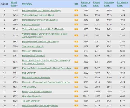 Bảng xếp hạng 20 trường đại học của Việt Nam trong bảng xếp hạng Webometrics 2018 (Giaoduc.net)