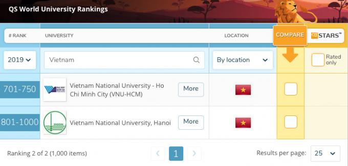 2 đại diện của Việt Nam lọt vào top 1000 đại học thế giới theo bảng xếp hạng QS 2019