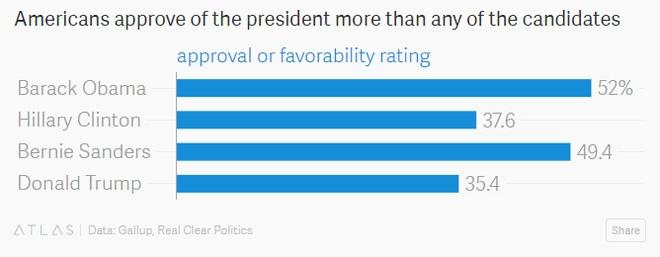 Tỷ lệ ủng hộ của các ứng cử viên và Tổng thống Obama (%).