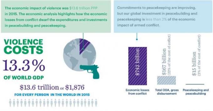 Bản nghiên cứu của Viện Kinh tế và Hòa bình Australia. (Ảnh: Washington Post)