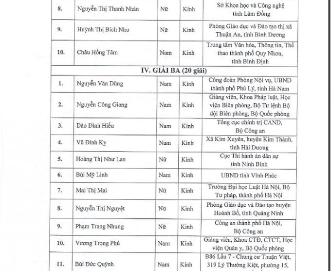 Danh sách các cá nhân, tập thể đạt giải cuộc thi tìm hiểu pháp luật