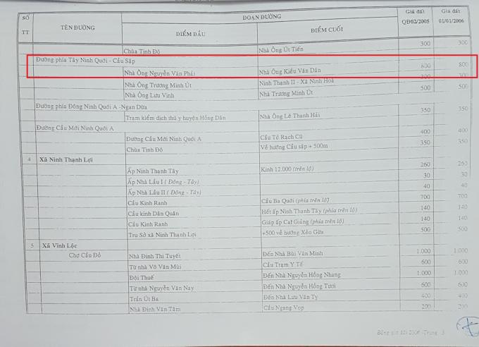 Bảng giá các loại đất nêu rất rõtừ điểm đầu nhà ông Nguyễn Văn Phải đến điểm cuối nhà ông Kiều Văn Dân (tức ông Kiều Thành Văn) có giá đất 800.000đ/m2