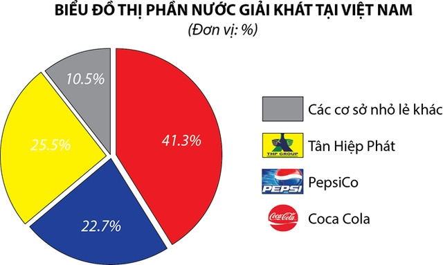 Theo Hiệp hội Bia Rượu – NGK, đến 6/2016 Coca Cola chiếm trên 41% thị phần, PepsiCo khoảng 22,7% trong khi Tân Hiệp Phát là 25,5%. (Đồ họa: PV/Vietnam+)