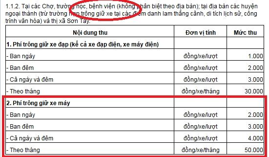 Theo Quyết định số 69/2015/QĐ-UBND ngày 20/8/2014 về việc thu phí trông giữ xe đạp, xe máy, ô tô trên địa bàn TP Hà Nội thì nhân viên Công ty Khai thác điểm đỗ đã thu vượt mức quy định gấp 3,4 lần.