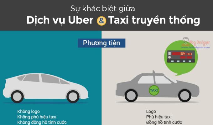 Bản tin kinh tế Plus: Sự khác biệt giữa dịch vụ Taxi truyền thống và Taxi Uber