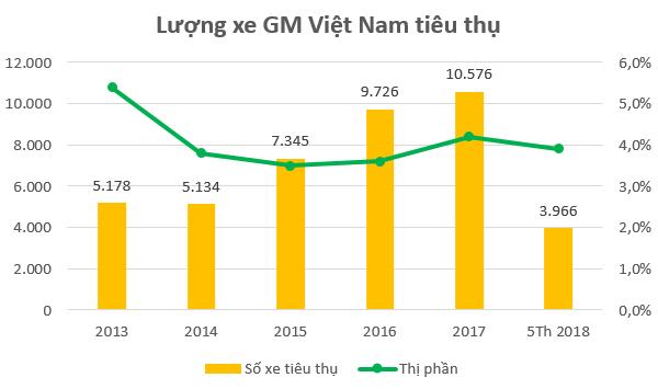 Thị phần tiêu thụ GM Việt Nam khá thấp