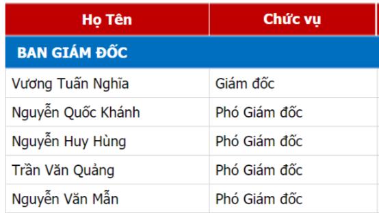 Các lãnh đạo thuộc Ban QLDA đầu tư xây dựng Công trình dân dụng và công nghiệp tỉnh Bắc Giang. Ảnh chụp màn hình bacgiang.gov.vn