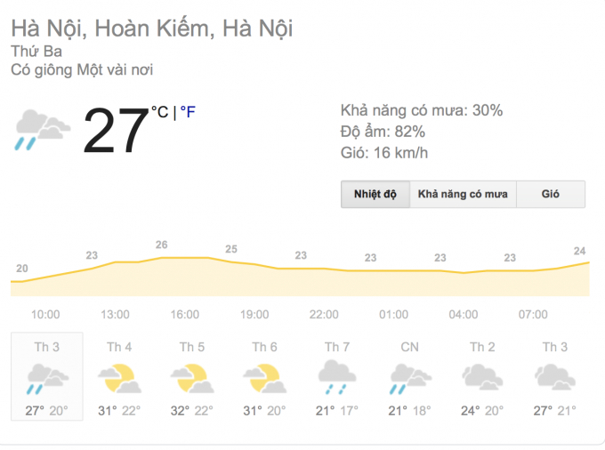 Theo dự báo của Trung tâm khí tượng thuỷ văn trung ương, Hà Nội hôm nay nhiều mây, đêm và sáng sớm có mưa nhỏ, mưa phùn và sương mù; ngày có mưa, mưa rào và có nơi có dông. Gió nhẹ. Đêm trời rét. Độ ẩm 67 - 98%;Nhiệt độ thấp nhất từ: 17 - 20oC;Nhiệt độ cao nhất từ: 22 - 25oC