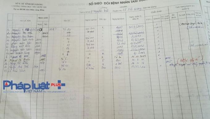 Sổ theo dõi tại Trung tâm Y tế dự phòng tỉnh Hà Giang