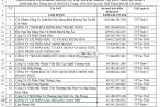Công ty Diệp Bạch Dương tiếp tục có tên trong 'danh sách đen' ngành thuế