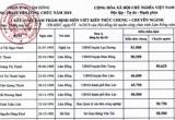 Vụ thi công chức rớt thành đậu ở Lâm Đồng: Nhiều thí sinh rớt trở lại