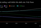 Bloomberg: Kinh tế Việt Nam hướng đến láng giềng khi Mỹ rút khỏi TPP