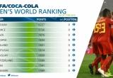 BXH FIFA tháng 1: Việt Nam lên thứ 99, Qatar nhảy vọt 38 bậc