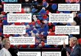 Bà Clinton và ông Trump đã nói những gì trong vận động tranh cử?