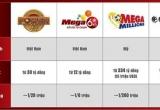 Xác suất trúng thưởng giải Jackpot ở Việt Nam và Mỹ khác nhau thế nào?