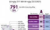 13 tỉnh, thành phố có ca mắc COVID-19 kể từ ngày 27/1